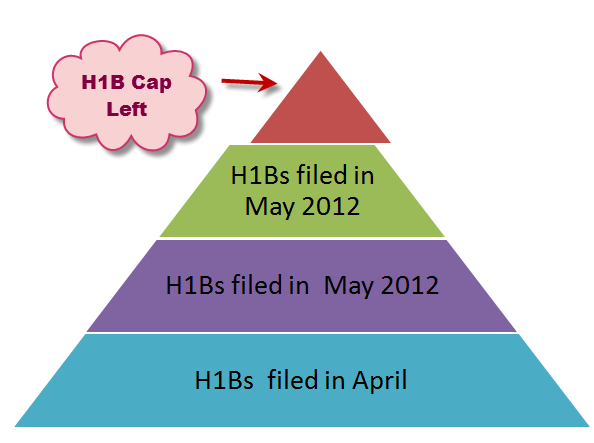H1B-visa-2013-Cap-prediction-June-Regular-quota.png