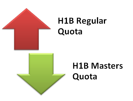 H1B-visa-2013-Regular-quota-filings-up-Masters-quota-down.png