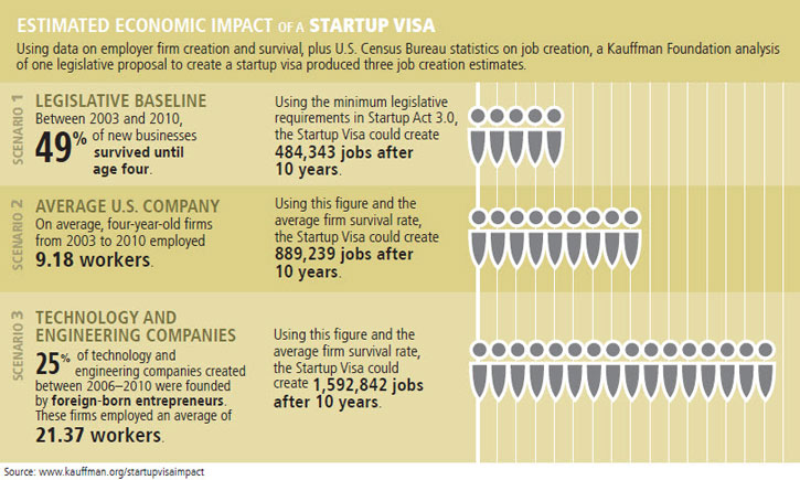 entrepreneurshippolicydigestmarch2014estimatedeconomicimpactofastartupvisa