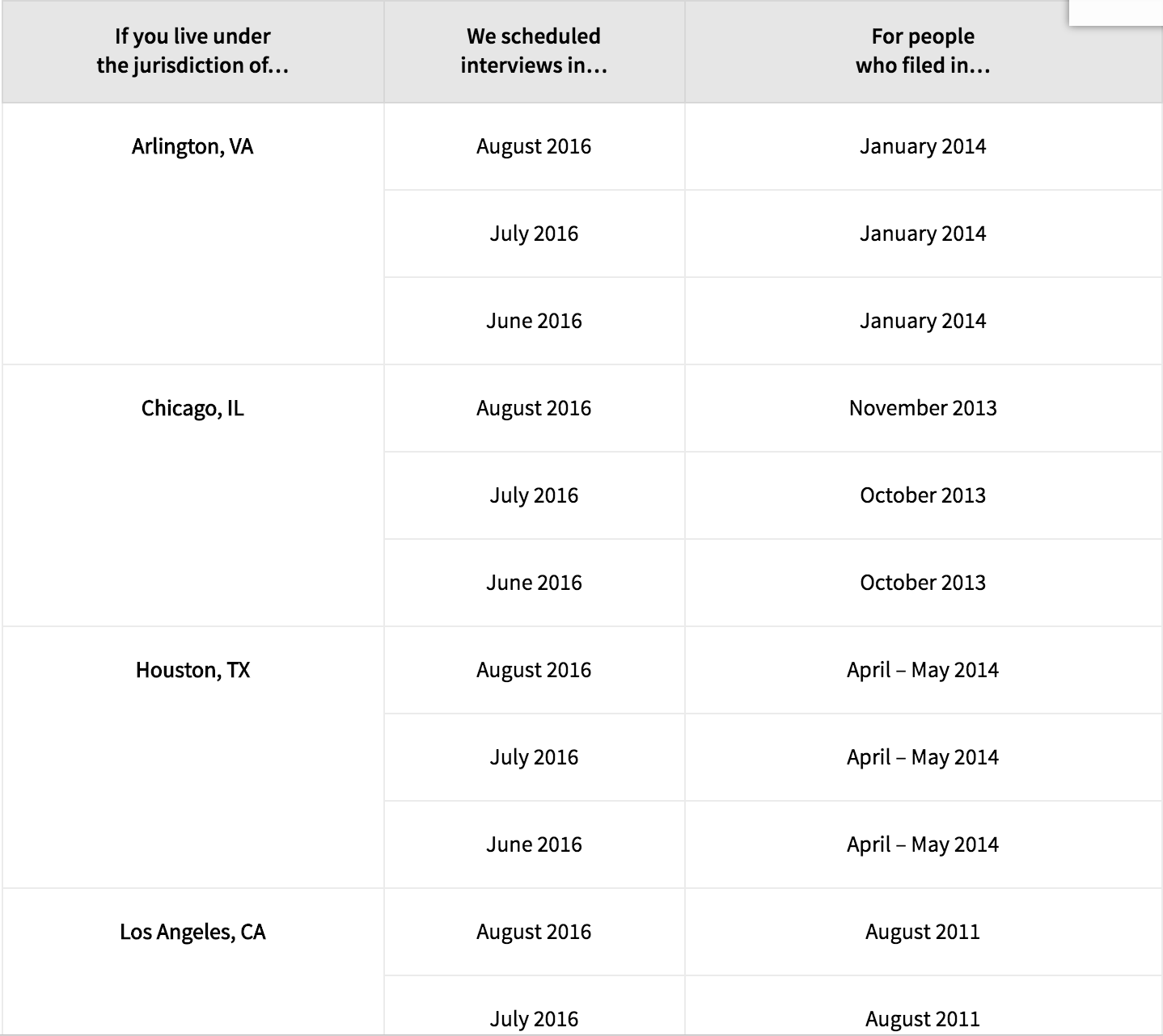 Workbooks properties of numbers worksheets : Affirmative Asylum Scheduling Bulletin — Visa Lawyer Blog ...