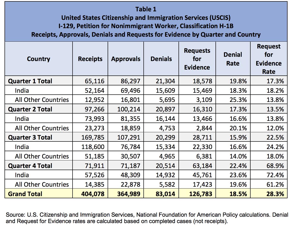 USCIS Data Signals Dramatic Increase in H-1B Visa Denials